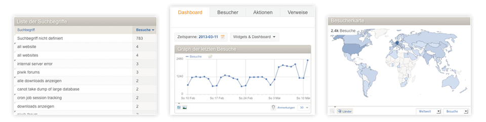 Besucherstatistik, Webanalyse, Auswertung